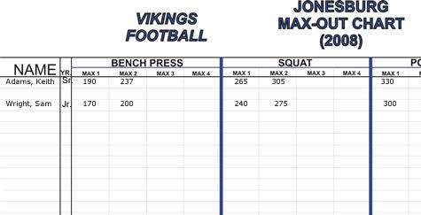 weight room charts 4revs leaderboards