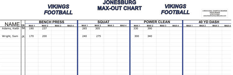 4 Separate Maxes (On One Chart)